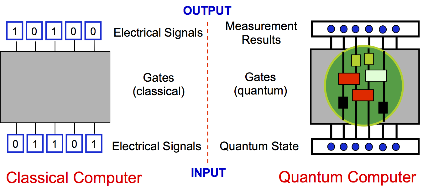 quantum computing Conventional computing is based on a bit that can be either a 1 or a 0, representing a single value in a computation but quantum computing is based on.